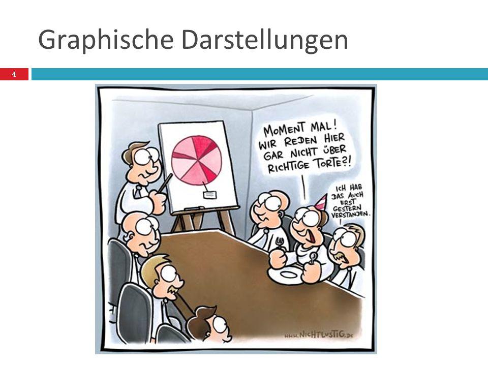 Bundestagswahl 2009 –Aufgabe1,2  CDU und FDP erhielten 33,8%+14,6%=48,4%  Anzahl der Wähler: 0,709*62,2 Millionen=44,1 Millionen  Wähler der CDU und FDP: 0,484*44,1 Millionen = 21,3 Millionen  Anteil an der Gesamtbevölkerung: 25