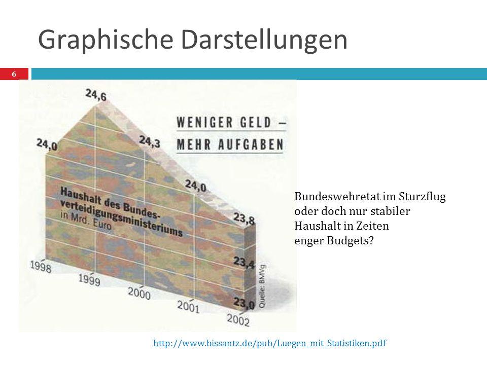 Graphische Darstellungen Bundeswehretat im Sturzflug oder doch nur stabiler Haushalt in Zeiten enger Budgets? http://www.bissantz.de/pub/Luegen_mit_St