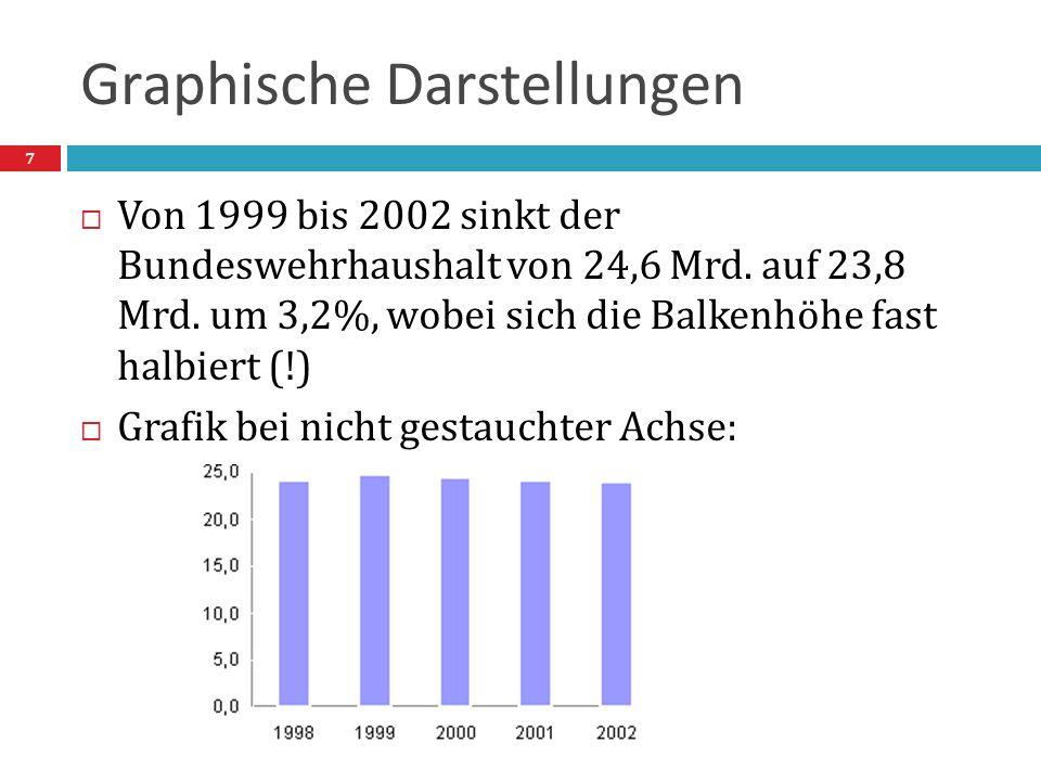 Graphische Darstellungen  Von 1999 bis 2002 sinkt der Bundeswehrhaushalt von 24,6 Mrd. auf 23,8 Mrd. um 3,2%, wobei sich die Balkenhöhe fast halbiert