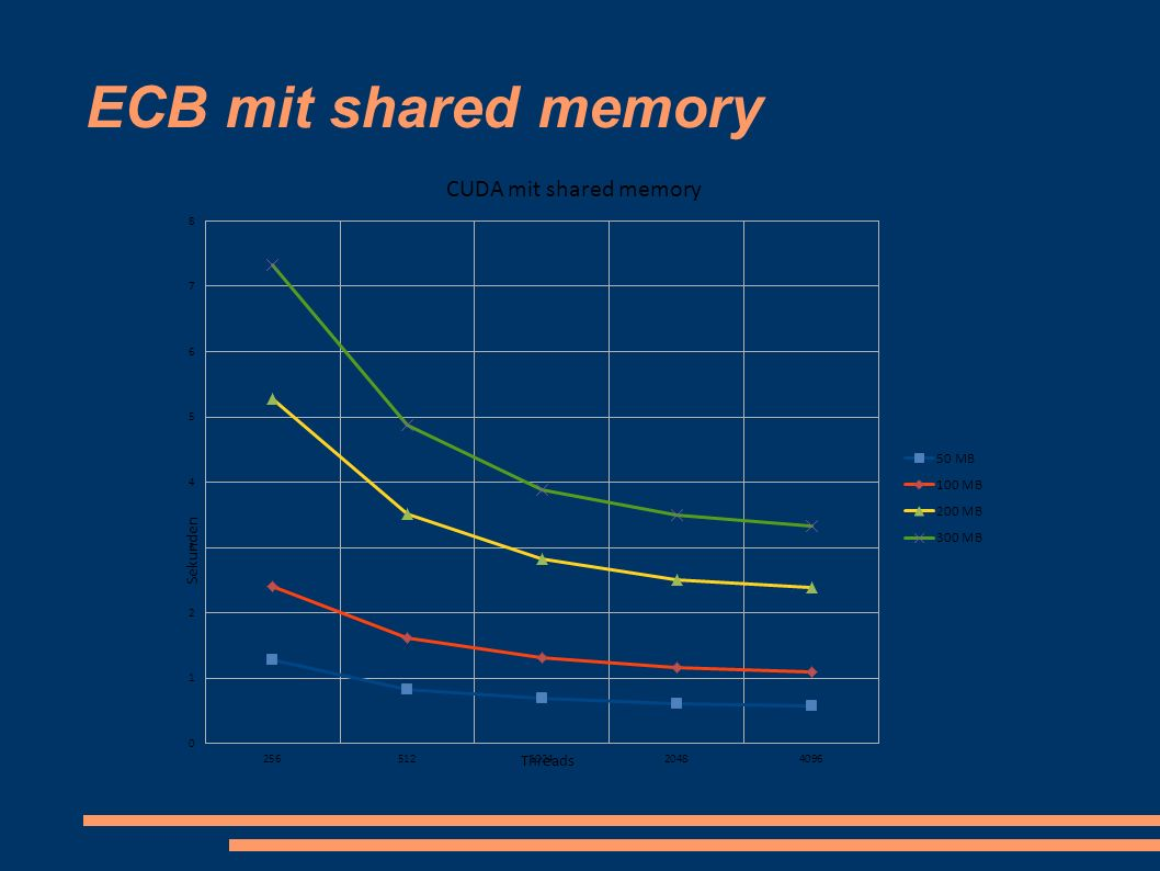 ECB mit shared memory