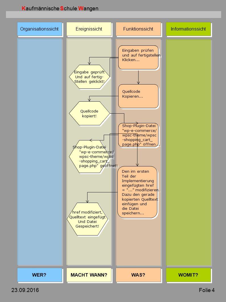 Kaufmännische Schule Wangen Organisationssicht Ereignissicht Funktionssicht Informationssicht WER.