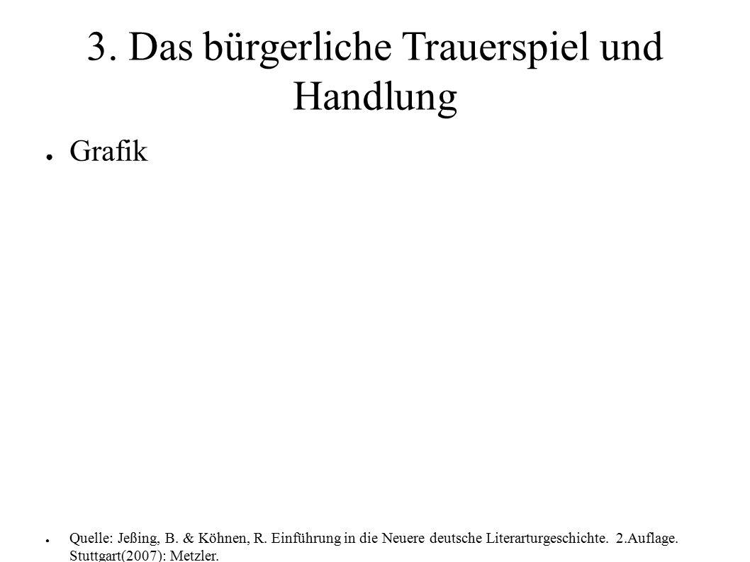 3. Das bürgerliche Trauerspiel und Handlung ● Grafik ● Quelle: Jeßing, B. & Köhnen, R. Einführung in die Neuere deutsche Literarturgeschichte. 2.Aufla