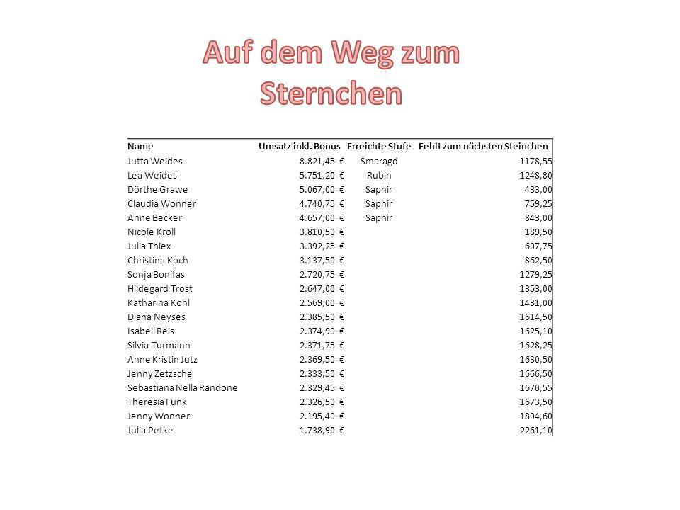 NameUmsatz inkl. BonusErreichte StufeFehlt zum nächsten Steinchen Jutta Weides8.821,45 €Smaragd1178,55 Lea Weides5.751,20 €Rubin1248,80 Dörthe Grawe5.
