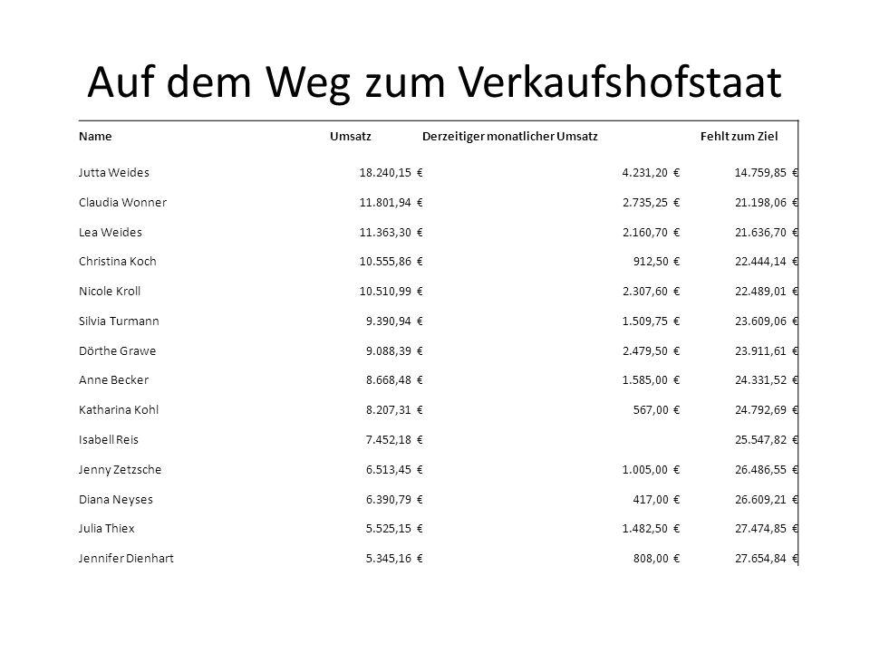 Auf dem Weg zum Verkaufshofstaat NameUmsatzDerzeitiger monatlicher UmsatzFehlt zum Ziel Jutta Weides18.240,15 €4.231,20 €14.759,85 € Claudia Wonner11.801,94 €2.735,25 €21.198,06 € Lea Weides11.363,30 €2.160,70 €21.636,70 € Christina Koch10.555,86 €912,50 €22.444,14 € Nicole Kroll10.510,99 €2.307,60 €22.489,01 € Silvia Turmann9.390,94 €1.509,75 €23.609,06 € Dörthe Grawe9.088,39 €2.479,50 €23.911,61 € Anne Becker8.668,48 €1.585,00 €24.331,52 € Katharina Kohl8.207,31 €567,00 €24.792,69 € Isabell Reis7.452,18 €25.547,82 € Jenny Zetzsche6.513,45 €1.005,00 €26.486,55 € Diana Neyses6.390,79 €417,00 €26.609,21 € Julia Thiex5.525,15 €1.482,50 €27.474,85 € Jennifer Dienhart5.345,16 €808,00 €27.654,84 €