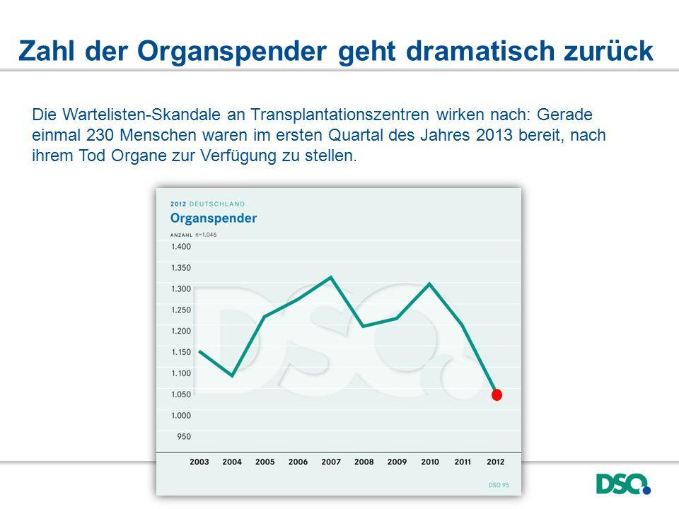Zahl der Organspender geht dramatisch zurück Die Wartelisten-Skandale an Transplantationszentren wirken nach: Gerade einmal 230 Menschen waren im ersten Quartal des Jahres 2013 bereit, nach ihrem Tod Organe zur Verfügung zu stellen.