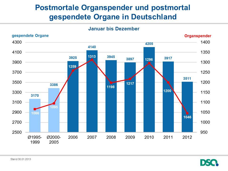 Postmortale Organspender und postmortal gespendete Organe in Deutschland Stand 30.01.2013 Januar bis Dezember