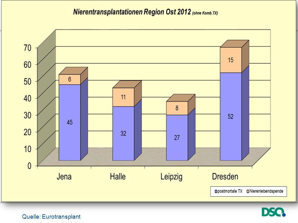 Quelle: Eurotransplant