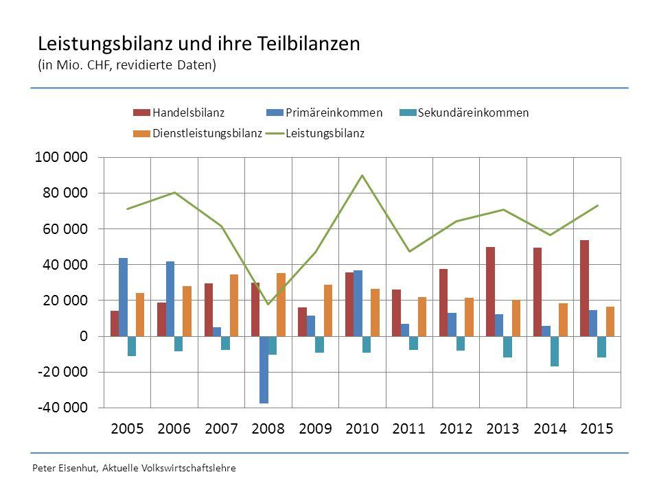 Peter Eisenhut, Aktuelle Volkswirtschaftslehre Leistungsbilanz und ihre Teilbilanzen (in Mio.