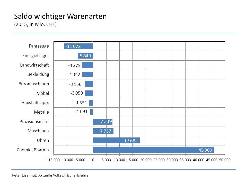 Peter Eisenhut, Aktuelle Volkswirtschaftslehre Saldo wichtiger Warenarten (2015, in Mio. CHF)