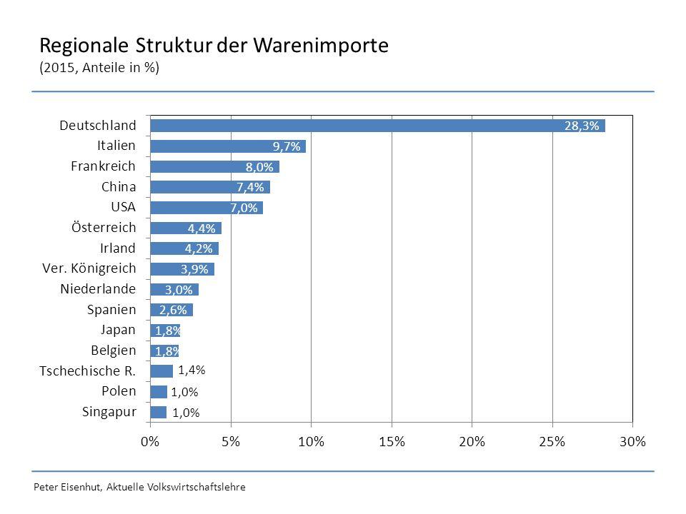 Peter Eisenhut, Aktuelle Volkswirtschaftslehre Regionale Struktur der Warenimporte (2015, Anteile in %)
