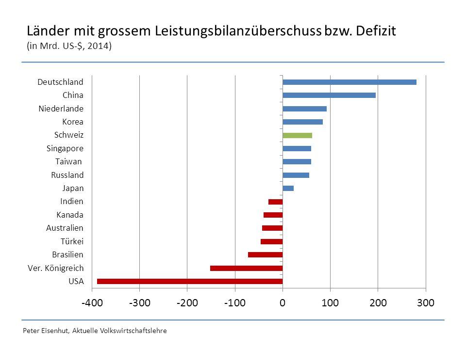 Peter Eisenhut, Aktuelle Volkswirtschaftslehre Länder mit grossem Leistungsbilanzüberschuss bzw.