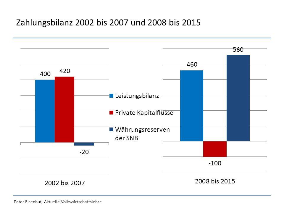 Peter Eisenhut, Aktuelle Volkswirtschaftslehre Zahlungsbilanz 2002 bis 2007 und 2008 bis 2015