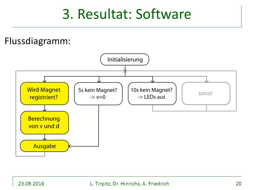 23.09.2016L. Tirpitz, Dr. Hinrichs, A. Friedrich20 3. Resultat: Software Flussdiagramm: