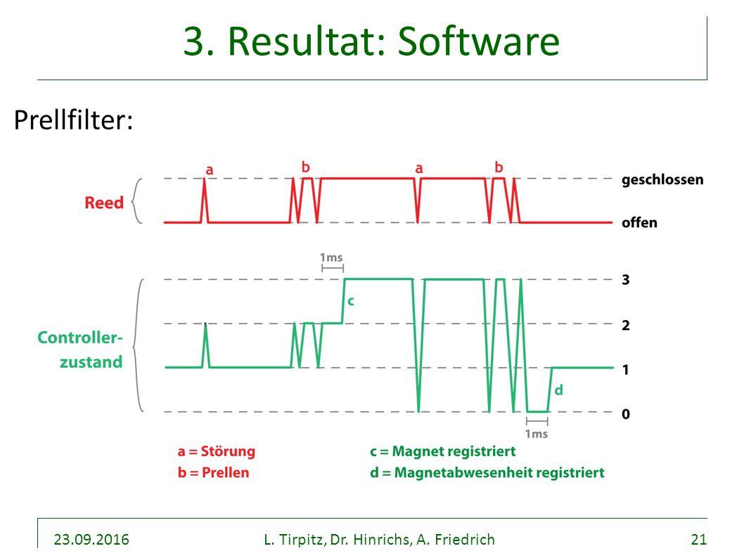 23.09.2016L. Tirpitz, Dr. Hinrichs, A. Friedrich21 3. Resultat: Software Prellfilter: