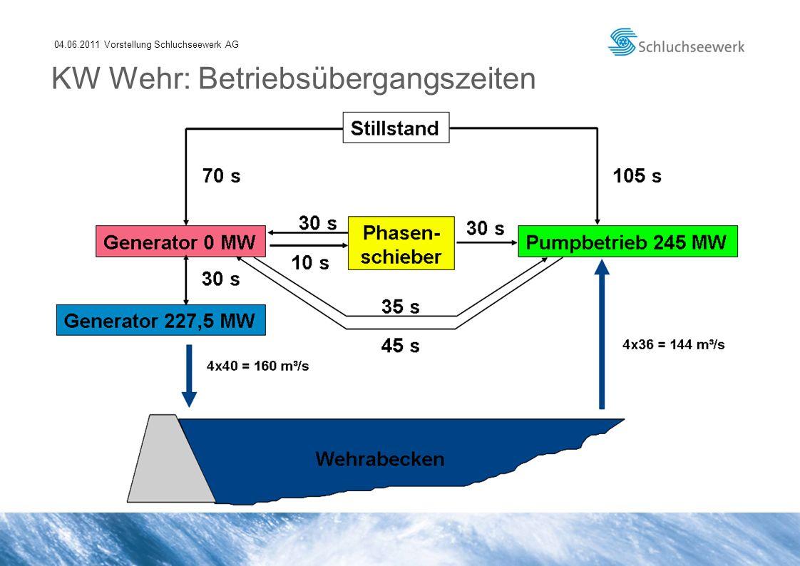 04.06.2011 Vorstellung Schluchseewerk AG KW Wehr: Betriebsübergangszeiten