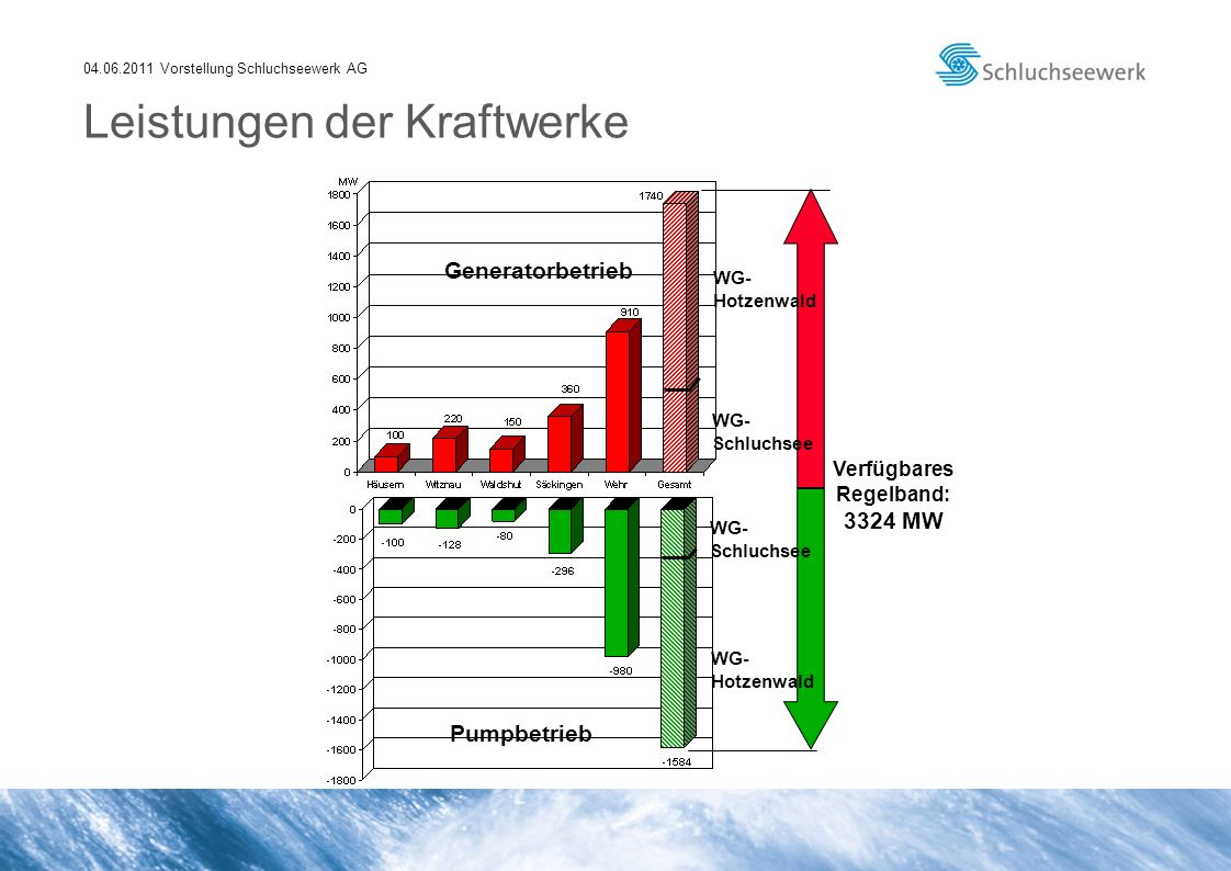 04.06.2011 Vorstellung Schluchseewerk AG Leistungen der Kraftwerke Verfügbares Regelband: 3324 MW Generatorbetrieb Pumpbetrieb WG- Schluchsee WG- Hotz