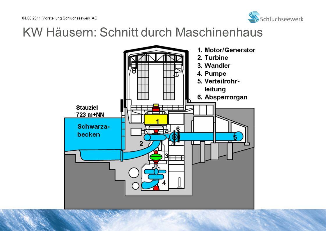 04.06.2011 Vorstellung Schluchseewerk AG 4 vertikale Maschinensätze (Turbine, 2- stufige Pumpe mit Anfahrturbine, Motorgenerator) Generatorbetrieb 4 x 60 MW Pumpbetrieb 4 x 32 MW, 4 x 10 m 3 /s Inbetriebnahme 1943 Kraftwerk Witznau