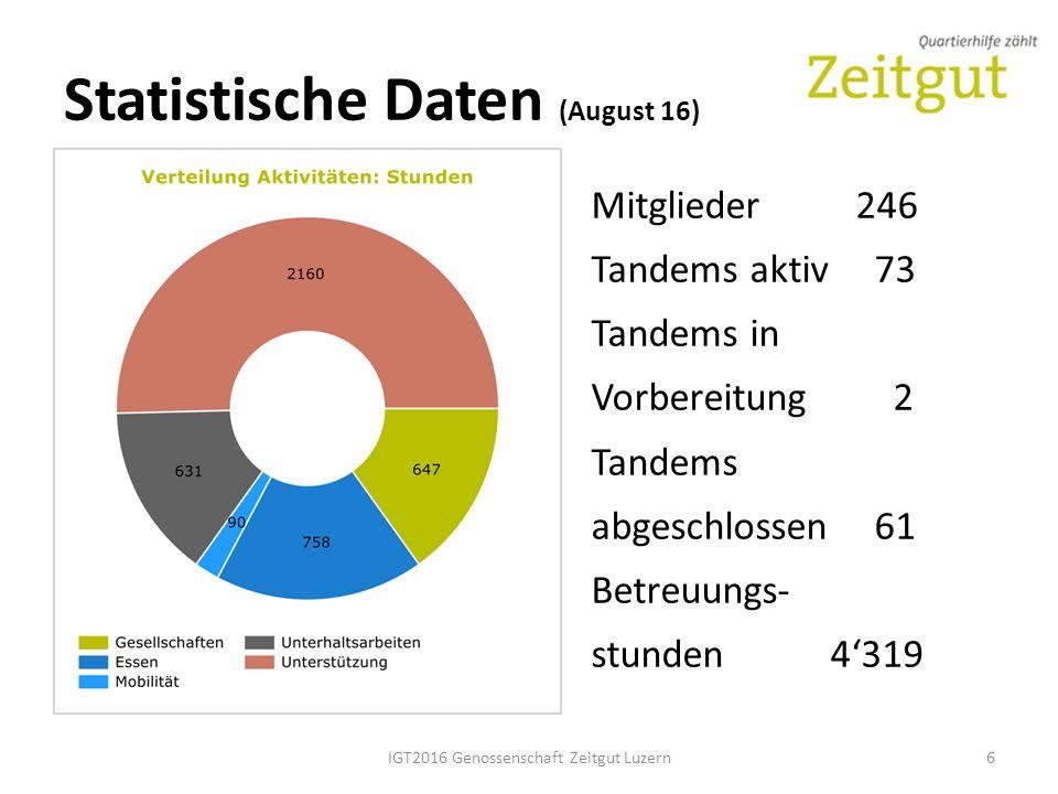 Statistische Daten (August 16) IGT2016 Genossenschaft Zeitgut Luzern6 Mitglieder246 Tandems aktiv 73 Tandems in Vorbereitung 2 Tandems abgeschlossen 61 Betreuungs- stunden 4'319