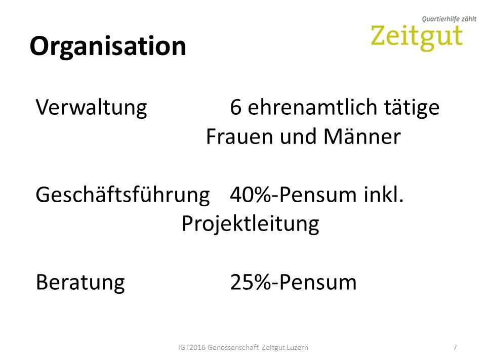 Organisation IGT2016 Genossenschaft Zeitgut Luzern7 Verwaltung6 ehrenamtlich tätige Frauen und Männer Geschäftsführung40%-Pensum inkl.