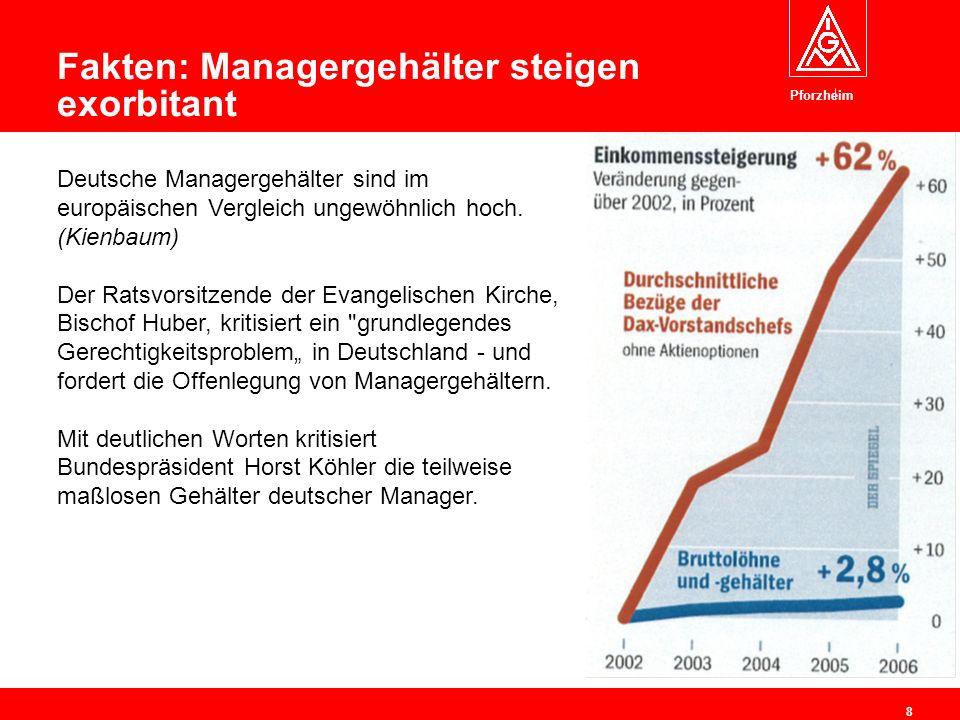 Pforzheim 8 Fakten: Managergehälter steigen exorbitant Deutsche Managergehälter sind im europäischen Vergleich ungewöhnlich hoch.
