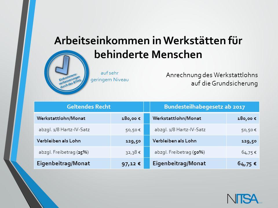 Arbeitseinkommen in Werkstätten für behinderte Menschen Geltendes RechtBundesteilhabegesetz ab 2017 Werkstattlohn/Monat180,00 €Werkstattlohn/Monat180,