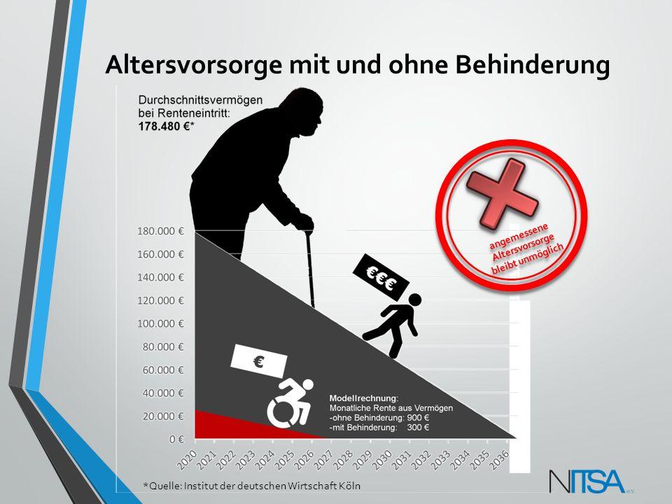 Altersvorsorge mit und ohne Behinderung *Quelle: Institut der deutschen Wirtschaft Köln
