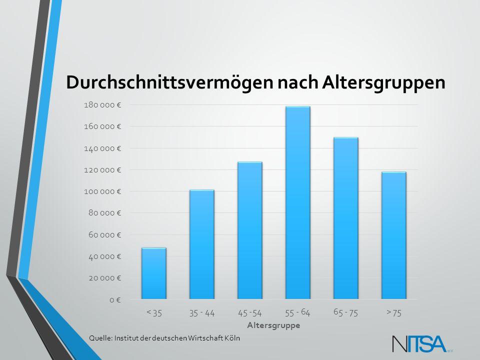 Durchschnittsvermögen nach Altersgruppen Quelle: Institut der deutschen Wirtschaft Köln