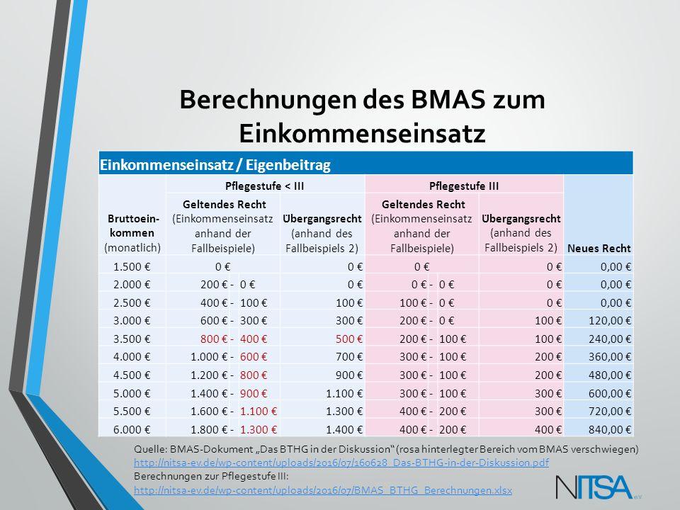 Berechnungen des BMAS zum Einkommenseinsatz Einkommenseinsatz / Eigenbeitrag Bruttoein- kommen (monatlich) Pflegestufe < IIIPflegestufe III Neues Rech