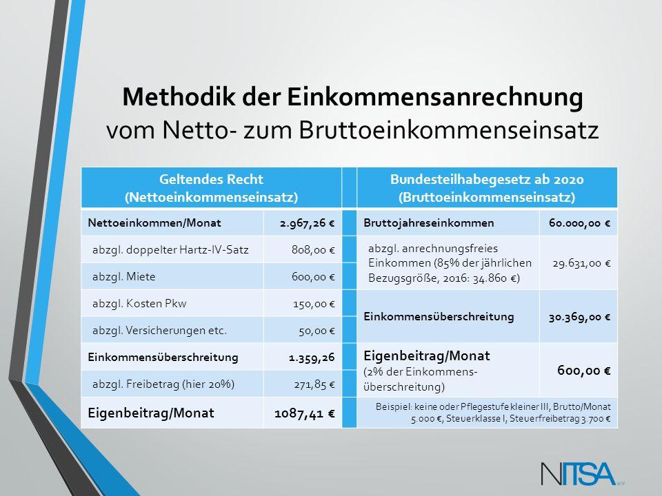 Methodik der Einkommensanrechnung vom Netto- zum Bruttoeinkommenseinsatz Geltendes Recht (Nettoeinkommenseinsatz) Bundesteilhabegesetz ab 2020 (Brutto