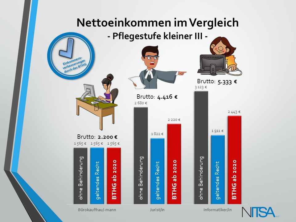 Nettoeinkommen im Vergleich - Pflegestufe kleiner III - Brutto: 2.200 € Brutto: 4.416 € Brutto: 5.333 € ohne Behinderunggeltendes Recht BTHG ab 2020 o