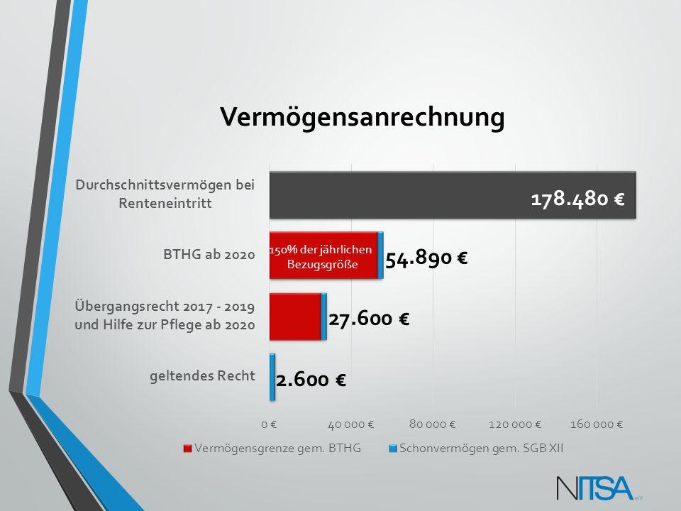 Vermögensanrechnung 178.480 € 54.890 € 27.600 € 2.600 € 150% der jährlichen Bezugsgröße