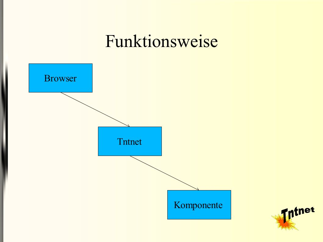 Funktionsweise Browser Tntnet Komponente
