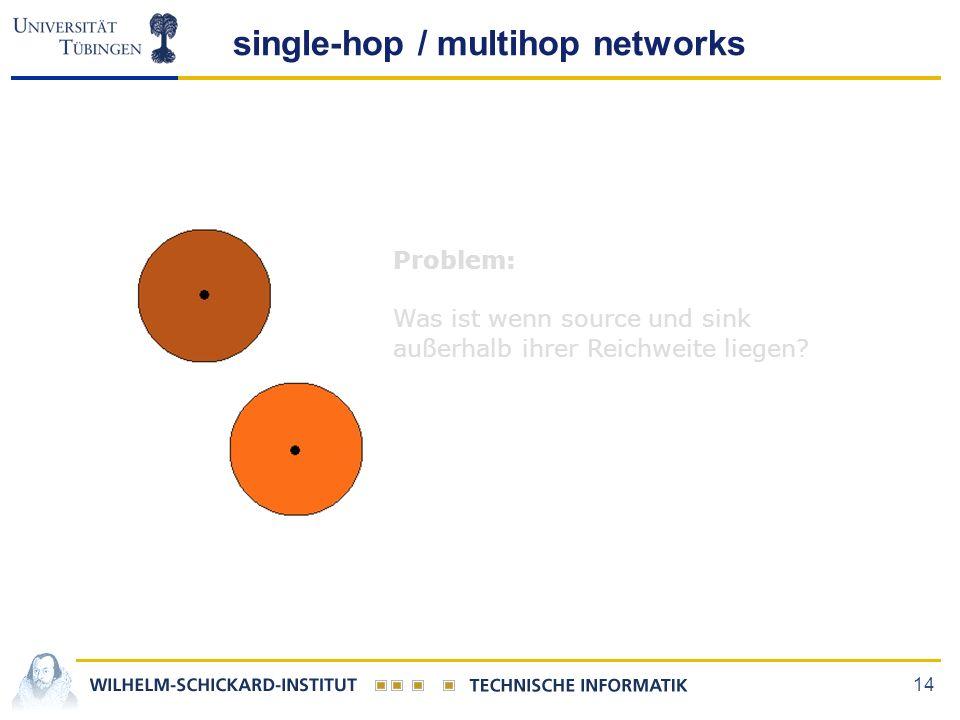 14 single-hop / multihop networks Problem: Was ist wenn source und sink außerhalb ihrer Reichweite liegen?
