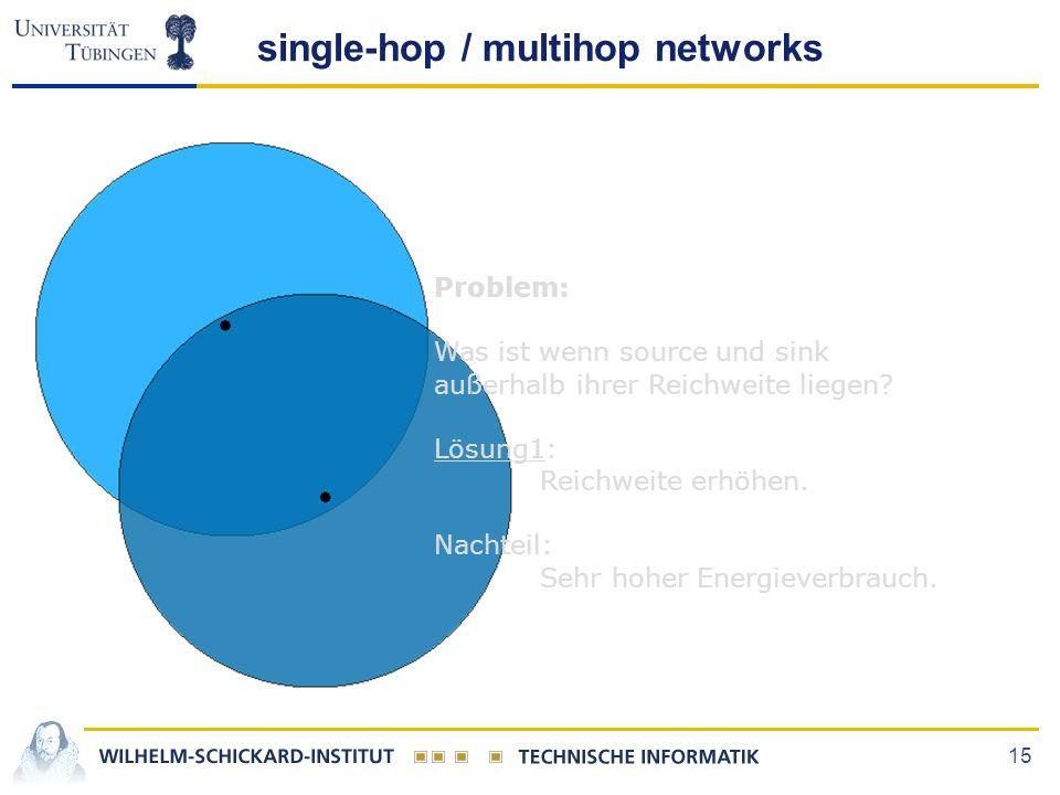15 single-hop / multihop networks Problem: Was ist wenn source und sink außerhalb ihrer Reichweite liegen? Lösung1: Reichweite erhöhen. Nachteil: Sehr