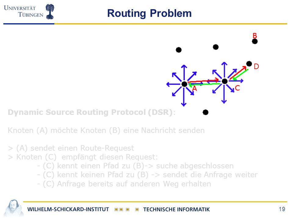 19 Routing Problem Dynamic Source Routing Protocol (DSR): Knoten (A) möchte Knoten (B) eine Nachricht senden > (A) sendet einen Route-Request > Knoten (C) empfängt diesen Request: - (C) kennt einen Pfad zu (B)-> suche abgeschlossen - (C) kennt keinen Pfad zu (B) -> sendet die Anfrage weiter - (C) Anfrage bereits auf anderen Weg erhalten D