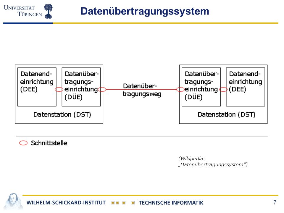 "7 (Wikipedia: ""Datenübertragungssystem"") Datenübertragungssystem"