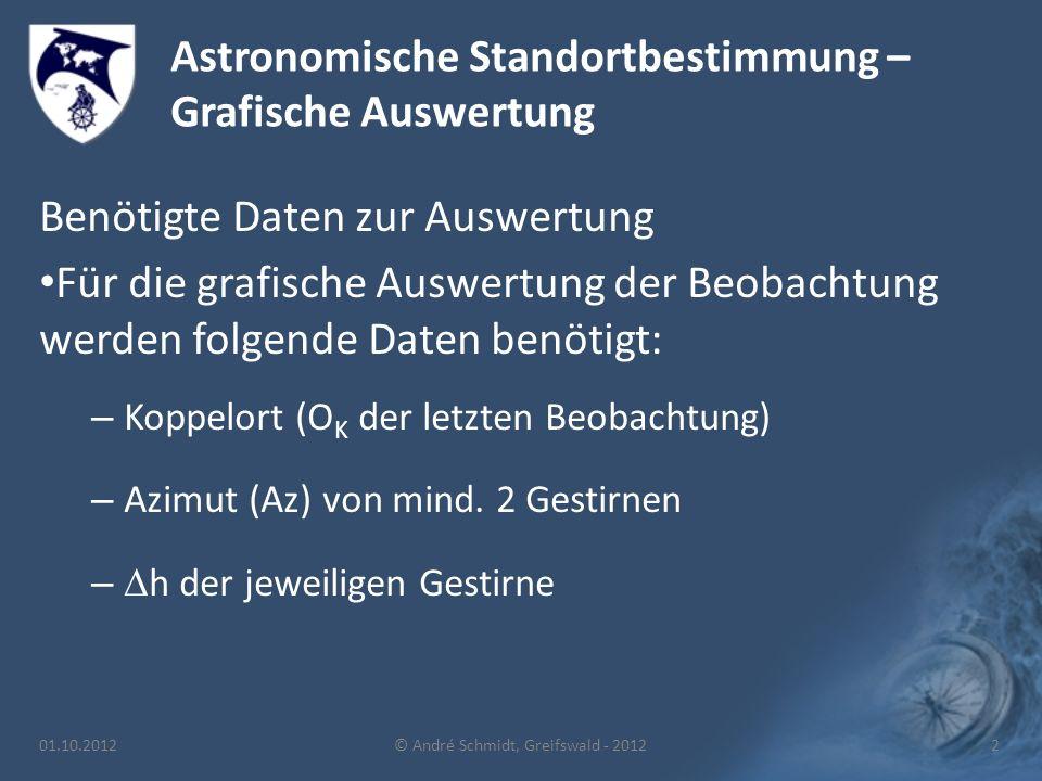 Astronomische Standortbestimmung – Grafische Auswertung Benötigte Daten zur Auswertung Für die grafische Auswertung der Beobachtung werden folgende Daten benötigt: – Koppelort (O K der letzten Beobachtung) – Azimut (Az) von mind.