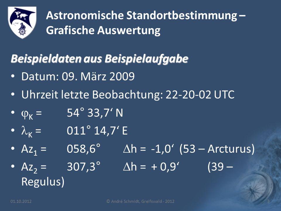 Astronomische Standortbestimmung – Grafische Auswertung Beispieldaten aus Beispielaufgabe Datum: 09.