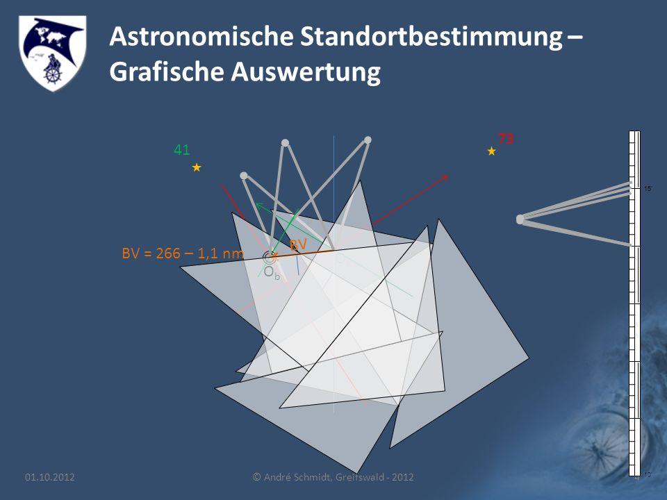 Astronomische Standortbestimmung – Grafische Auswertung 01.10.2012© André Schmidt, Greifswald - 20124 OKOK 10' 15' 73 41 ObOb BV BV = 266 – 1,1 nm