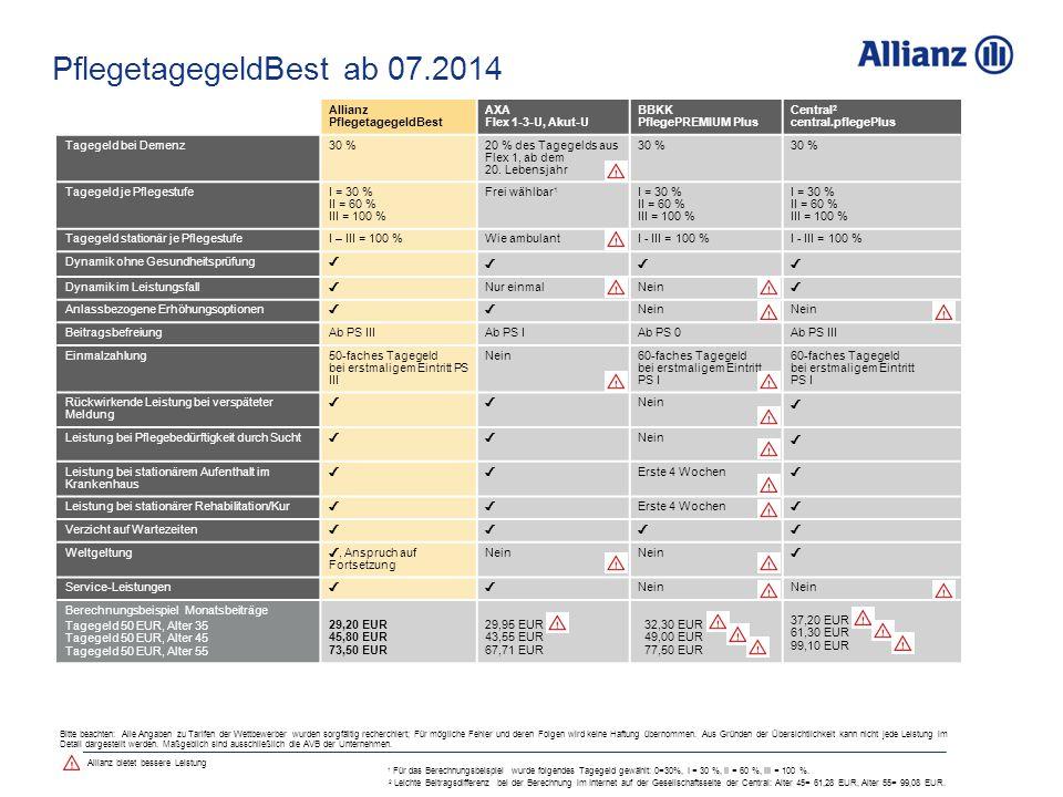 PflegetagegeldBest ab 07.2014 Allianz PflegetagegeldBest AXA Flex 1-3-U, Akut-U BBKK PflegePREMIUM Plus Central 2 central.pflegePlus Tagegeld bei Demenz30 %20 % des Tagegelds aus Flex 1, ab dem 20.