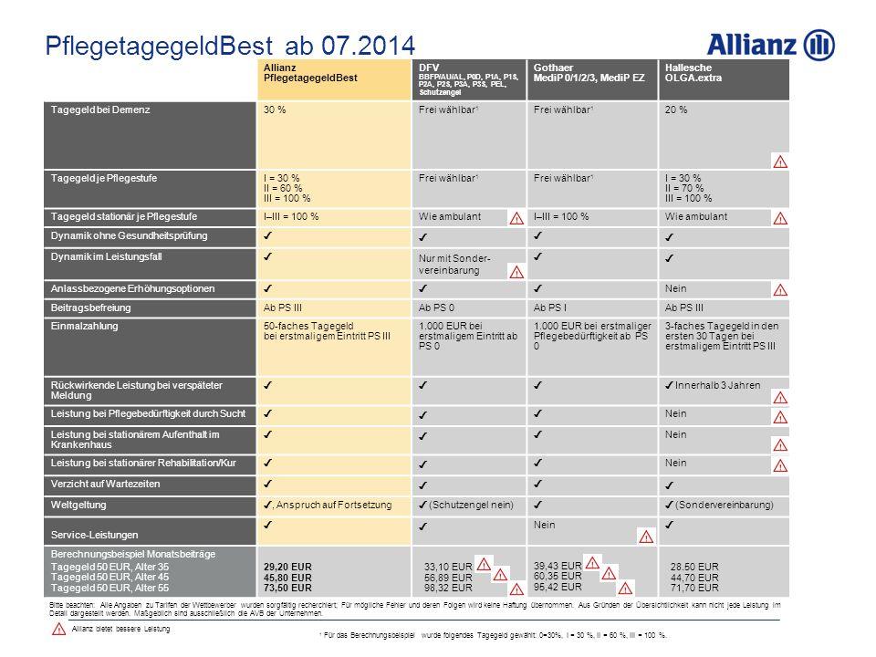PflegetagegeldBest ab 07.2014 Allianz PflegetagegeldBest DFV BBFP/AU/AL, P0D, P1A, P1S, P2A, P2S, P3A, P3S, PEL, Schutzengel Gothaer MediP 0/1/2/3, MediP EZ Hallesche OLGA.extra Tagegeld bei Demenz30 %Frei wählbar 1 20 % Tagegeld je PflegestufeI = 30 % II = 60 % III = 100 % Frei wählbar 1 I = 30 % II = 70 % III = 100 % Tagegeld stationär je PflegestufeI–III = 100 %Wie ambulant I–III = 100 % Wie ambulant Dynamik ohne Gesundheitsprüfung ✓ ✓ ✓ ✓ Dynamik im Leistungsfall ✓ Nur mit Sonder- vereinbarung ✓ ✓ Anlassbezogene Erhöhungsoptionen ✓✓ ✓ Nein BeitragsbefreiungAb PS IIIAb PS 0 Ab PS I Ab PS III Einmalzahlung50-faches Tagegeld bei erstmaligem Eintritt PS III 1.000 EUR bei erstmaligem Eintritt ab PS 0 1.000 EUR bei erstmaliger Pflegebedürftigkeit ab PS 0 3-faches Tagegeld in den ersten 30 Tagen bei erstmaligem Eintritt PS III Rückwirkende Leistung bei verspäteter Meldung ✓✓ ✓ ✓ Innerhalb 3 Jahren Leistung bei Pflegebedürftigkeit durch Sucht ✓ ✓ ✓ Nein Leistung bei stationärem Aufenthalt im Krankenhaus ✓ ✓ ✓ Nein Leistung bei stationärer Rehabilitation/Kur ✓ ✓ ✓ Nein Verzicht auf Wartezeiten ✓ ✓ ✓ ✓ Weltgeltung ✓, Anspruch auf Fortsetzung ✓ (Schutzengel nein) ✓ ✓ (Sondervereinbarung) Service-Leistungen ✓ ✓ Nein ✓ Berechnungsbeispiel Monatsbeiträge Tagegeld 50 EUR, Alter 35 Tagegeld 50 EUR, Alter 45 Tagegeld 50 EUR, Alter 55 29,20 EUR 45,80 EUR 73,50 EUR 33,10 EUR 56,89 EUR 98,32 EUR 39,43 EUR 60,35 EUR 95,42 EUR 28.50 EUR 44,70 EUR 71,70 EUR Bitte beachten: Alle Angaben zu Tarifen der Wettbewerber wurden sorgfältig recherchiert; Für mögliche Fehler und deren Folgen wird keine Haftung übernommen.