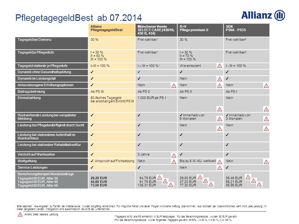 PflegetagegeldBest ab 07.2014 Allianz PflegetagegeldBest Münchener Verein SELECT CARE (430/10, 430 B, 434) R+V Pflege premium U SDK PS0A - PS3S Tagegeld bei Demenz30 %Frei wählbar 1 30 %Frei wählbar 2 Tagegeld je PflegestufeI = 30 % II = 60 % III = 100 % Frei wählbar 1 I = 30 % II = 70 % III = 100 % Frei wählbar 2 Tagegeld stationär je PflegestufeI–III = 100 %I – III = 100 % 1 Wie ambulantI - III = 100 % Dynamik ohne Gesundheitsprüfung ✓ ✓ ✓✓ Dynamik im Leistungsfall ✓✓ Nein ✓ Anlassbezogene Erhöhungsoptionen ✓ Nein BeitragsbefreiungAb PS IIIAb PS 0 Ab PS IIAb PS I Einmalzahlung50-faches Tagegeld bei erstmaligem Eintritt PS III 1.000 EUR ab PS I Nein Rückwirkende Leistung bei verspäteter Meldung ✓✓ ✓ Innerhalb von 6 Monaten ✓ Innerhalb von 3 Monaten Leistung bei Pflegebedürftigkeit durch Sucht ✓✓ Nein Leistung bei stationärem Aufenthalt im Krankenhaus ✓✓ ✓✓ Leistung bei stationärer Rehabilitation/Kur ✓✓ ✓✓ Verzicht auf Wartezeiten ✓ 3 Jahre ✓✓ Weltgeltung ✓, Anspruch auf Fortsetzung Nein Bis zu 6 W./KJ.