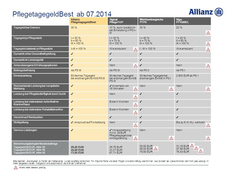 PflegetagegeldBest ab 07.2014 Allianz PflegetagegeldBest Signal PflegeTOP Württembergische PTPU Vigo PT1500EL Tagegeld bei Demenz30 %10 %, auch zusätzlich bei Einstufung in PS I– III 30 %20 % Tagegeld je PflegestufeI = 30 % II = 60 % III = 100 % I = 30 % II = 70 % III = 100 % I = 40 % II = 70 % III = 100 % I = 20 % II = 50 % III = 100 % Tagegeld stationär je PflegestufeI–III = 100 %Wie ambulant I - III = 100 %Wie ambulant Dynamik ohne Gesundheitsprüfung ✓✓ ✓✓ Dynamik im Leistungsfall ✓✓✓✓ Anlassbezogene Erhöhungsoptionen ✓ Nein ✓ BeitragsbefreiungAb PS III Ab PS 0Ab PS I Einmalzahlung50-faches Tagegeld bei erstmaligem Eintritt PS III 90-faches Tagegeld bei erstmaligem Eintritt PS III 30-faches Tagegeld bei erstmaligem Eintritt in PS I 2.500 EUR ab PS I Rückwirkende Leistung bei verspäteter Meldung ✓✓ Innerhalb von 15 Monaten Nein Leistung bei Pflegebedürftigkeit durch Sucht ✓ Nein ✓✓ Leistung bei stationärem Aufenthalt im Krankenhaus ✓ Erste 4 Wochen ✓✓ Leistung bei stationärer Rehabilitation/Kur ✓ Erste 4 Wochen ✓✓ Verzicht auf Wartezeiten ✓✓ ✓✓ Weltgeltung ✓, Anspruch auf Fortsetzung Nein ✓ Bis zu 6 W./KJ.
