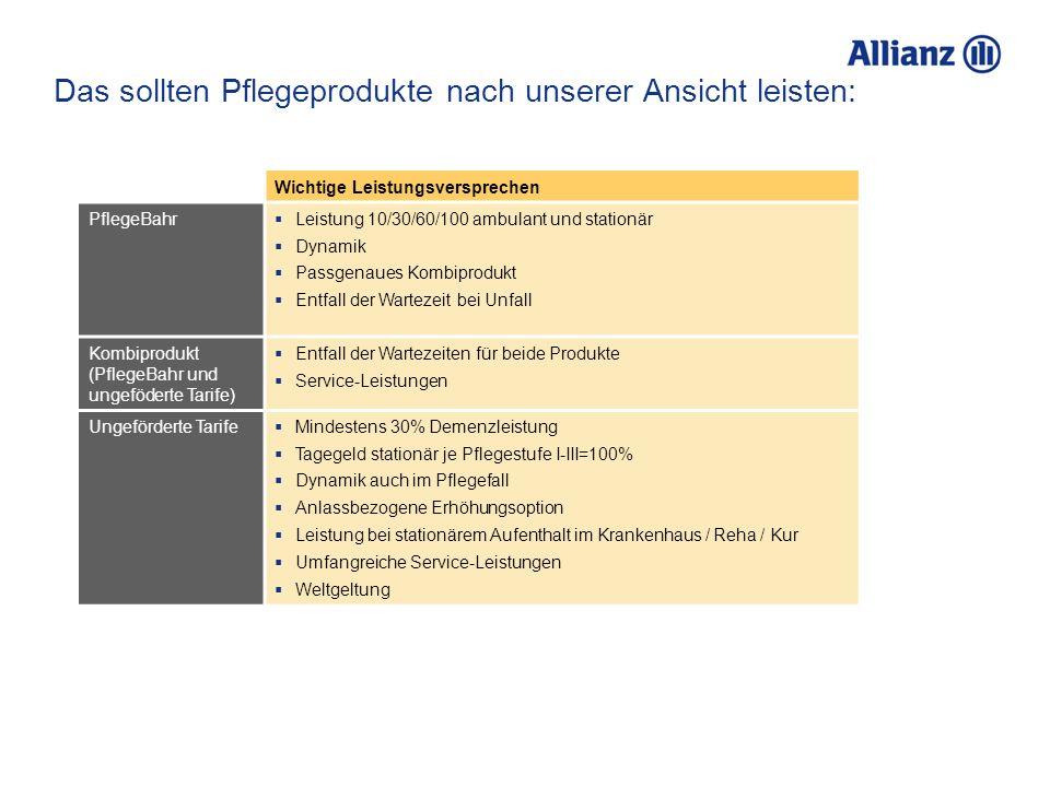 Wichtige Leistungsversprechen PflegeBahr  Leistung 10/30/60/100 ambulant und stationär  Dynamik  Passgenaues Kombiprodukt  Entfall der Wartezeit b