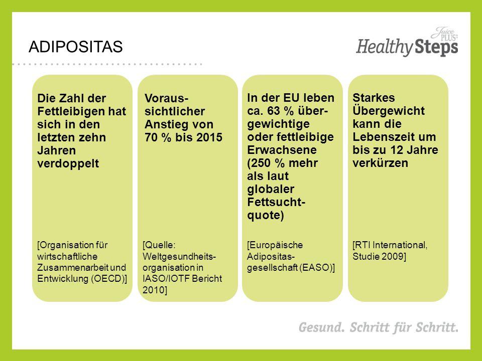 ADIPOSITAS Die Zahl der Fettleibigen hat sich in den letzten zehn Jahren verdoppelt Voraus- sichtlicher Anstieg von 70 % bis 2015 In der EU leben ca.