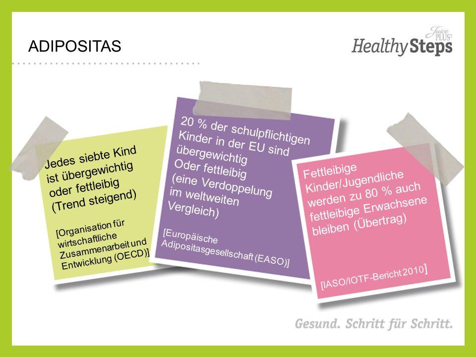 ADIPOSITAS Jedes siebte Kind ist übergewichtig oder fettleibig (Trend steigend) [Organisation für wirtschaftliche Zusammenarbeit und Entwicklung (OECD)] 20 % der schulpflichtigen Kinder in der EU sind übergewichtig Oder fettleibig (eine Verdoppelung im weltweiten Vergleich) [Europäische Adipositasgesellschaft (EASO)] Fettleibige Kinder/Jugendliche werden zu 80 % auch fettleibige Erwachsene bleiben (Übertrag) [IASO/IOTF-Bericht 2010 ]