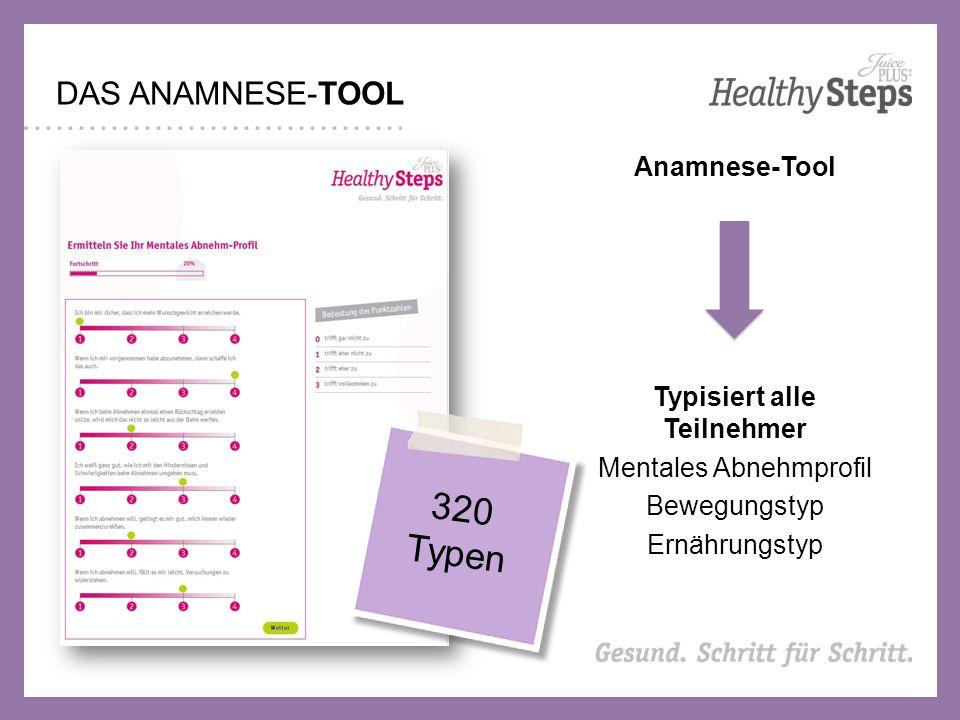 DAS ANAMNESE-TOOL Anamnese-Tool Typisiert alle Teilnehmer Mentales Abnehmprofil Bewegungstyp Ernährungstyp 320 Typen