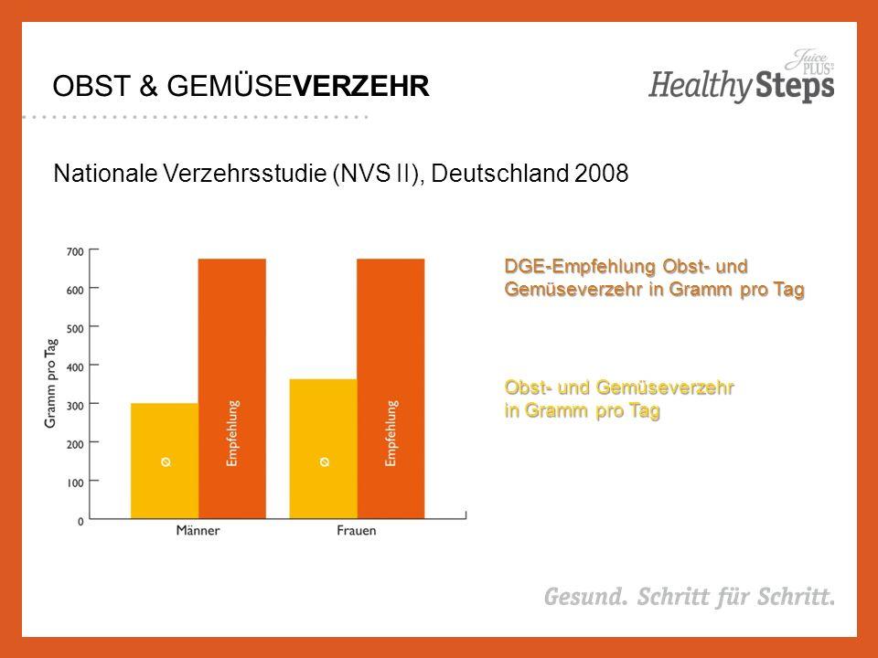 OBST & GEMÜSEVERZEHR Nationale Verzehrsstudie (NVS II), Deutschland 2008 Obst- und Gemüseverzehr in Gramm pro Tag DGE-Empfehlung Obst- und Gemüseverzehr in Gramm pro Tag