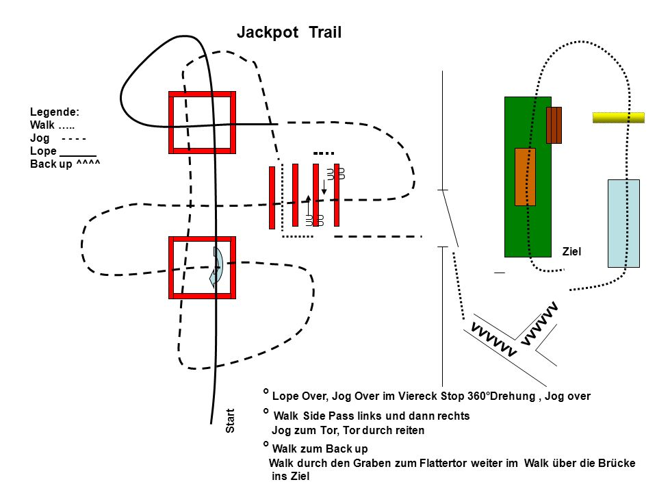Start UU Ziel Jackpot Trail ° Lope Over, Jog Over im Viereck Stop 360°Drehung, Jog over ° Walk Side Pass links und dann rechts Jog zum Tor, Tor durch reiten ° Walk zum Back up Walk durch den Graben zum Flattertor weiter im Walk über die Brücke ins Ziel Legende: Walk …..