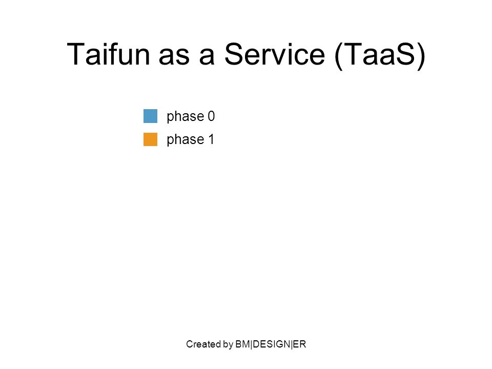 Created by BM|DESIGN|ER Taifun as a Service (TaaS) phase 0 phase 1